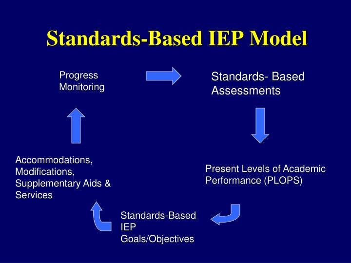 Standards-Based IEP Model