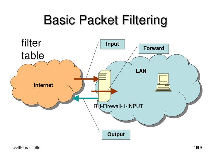 Basic Packet Filtering