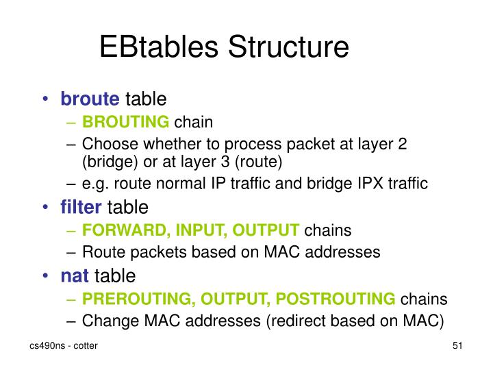EBtables Structure