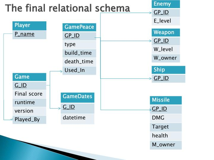 The final relational schema