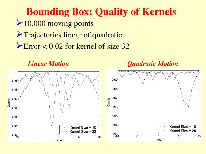Bounding Box: Quality of Kernels