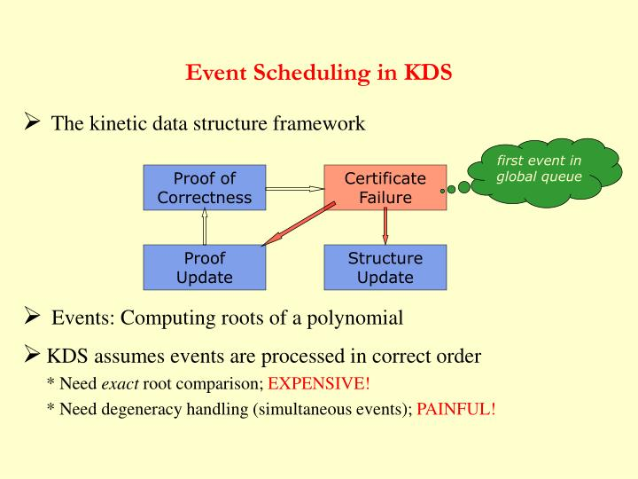 Event Scheduling in KDS