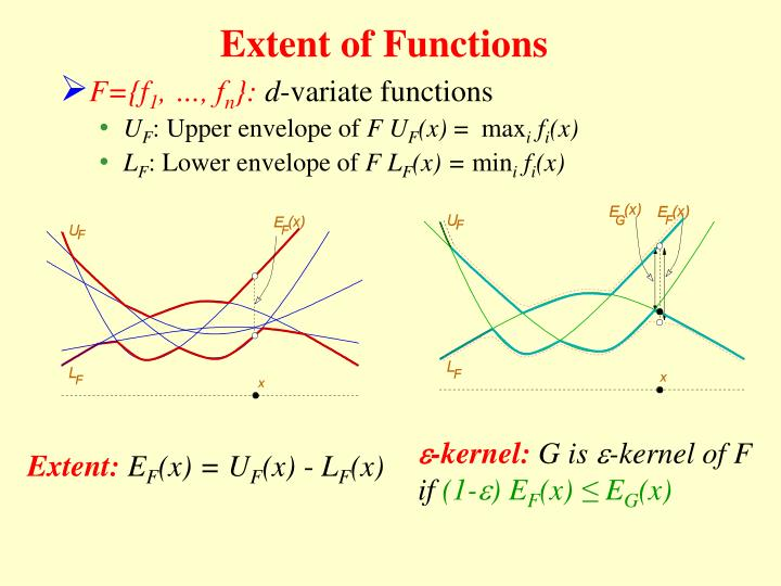 Extent of Functions