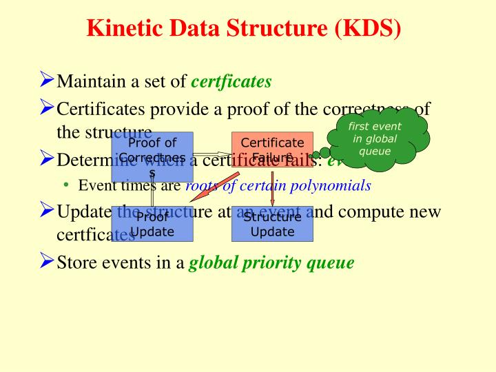 Kinetic Data Structure (KDS)
