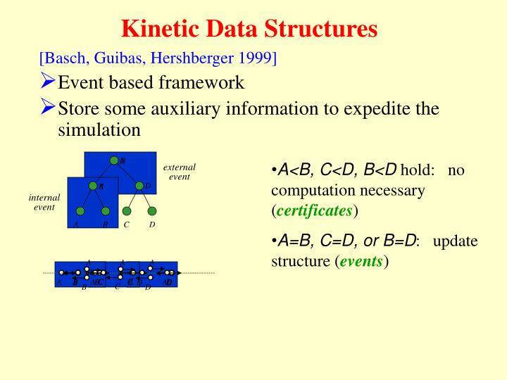 Kinetic Data Structures
