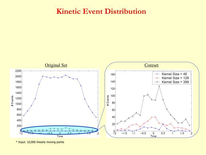 Kinetic Event Distribution