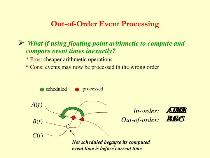 Out-of-Order Event Processing