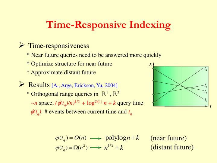 Time-Responsive Indexing