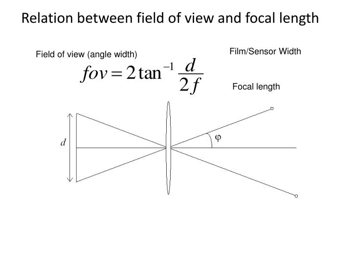 Relation between field of view and focal length