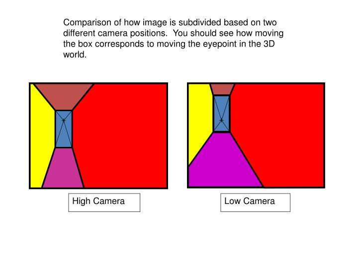 Comparison of how image is subdivided based on two different camera positions.  You should see how moving