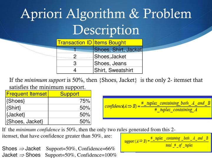Apriori Algorithm & Problem Description