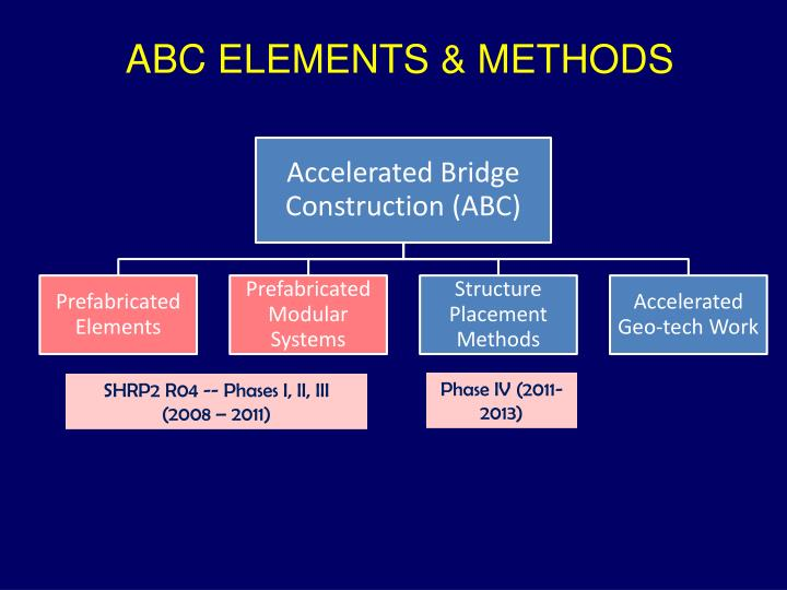 ABC ELEMENTS & METHODS