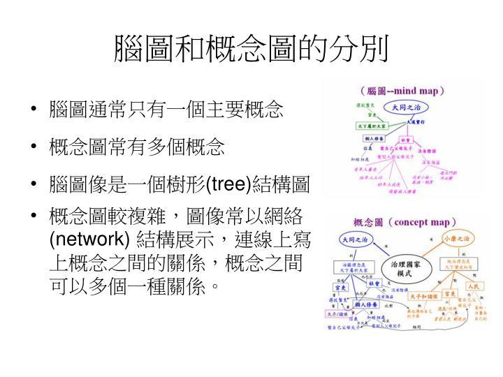 腦圖和概念圖的分別