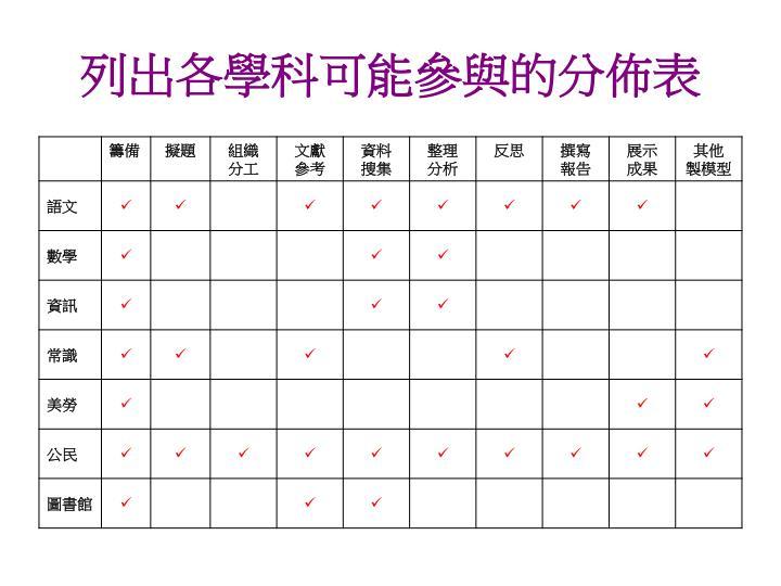 列出各學科可能參與的分佈表