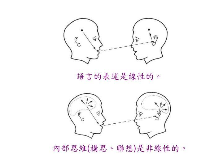 語言的表述是線性的。