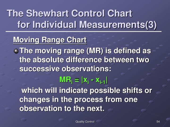 The Shewhart Control Chart