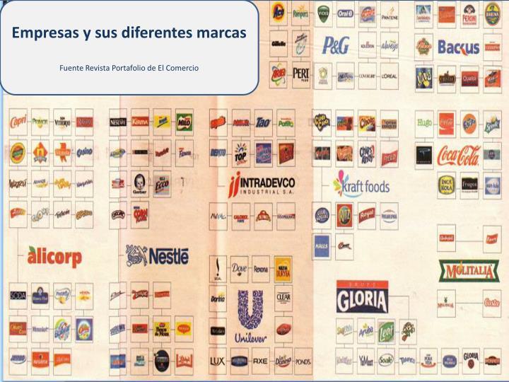 Empresas y sus diferentes marcas