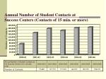 annual number of student contacts at success centers contacts of 15 min or more