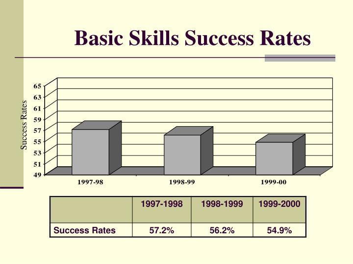 Basic Skills Success Rates