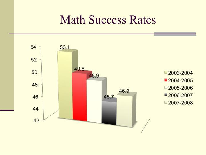 Math Success Rates