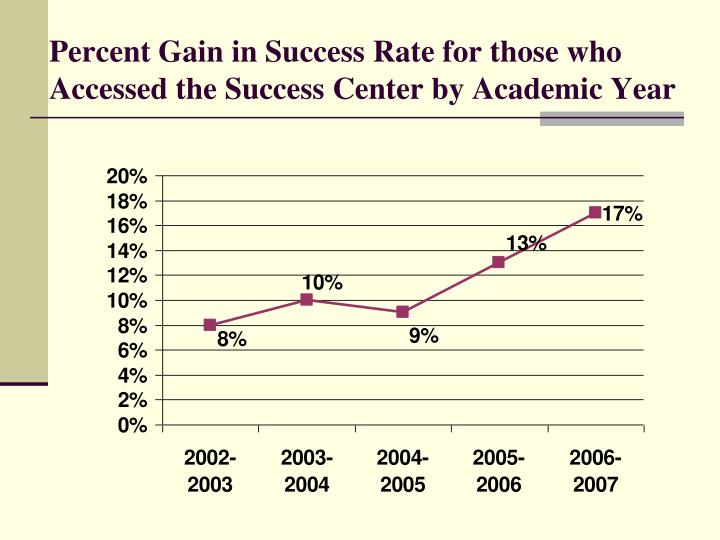 Percent Gain in Success Rate for those who Accessed the Success Center by Academic Year