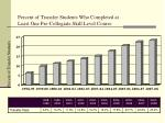 percent of transfer students who completed at least one pre collegiate skill level course