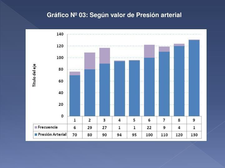 Gráfico Nº 03: Según valor de Presión arterial