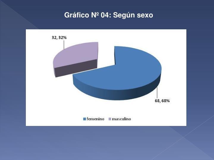 Gráfico Nº 04: Según sexo