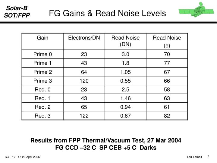 FG Gains & Read Noise Levels