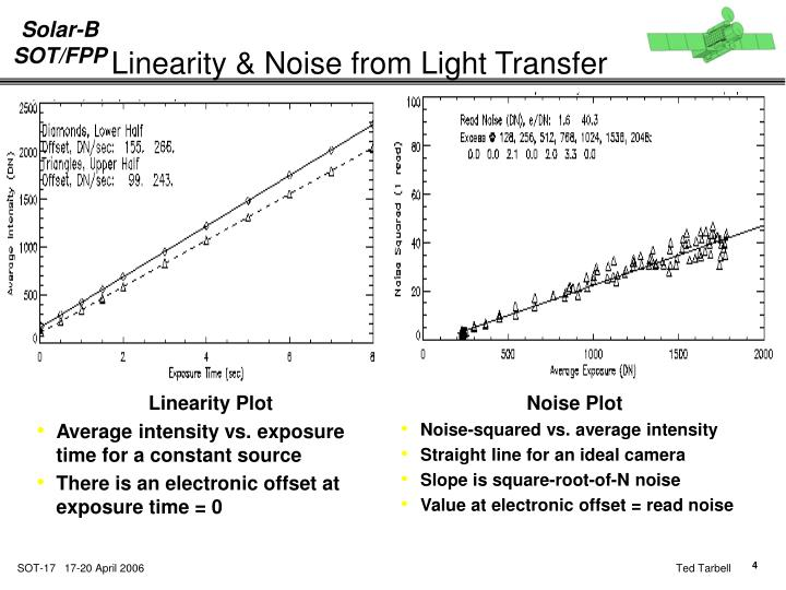Linearity & Noise from Light Transfer