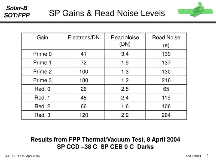 SP Gains & Read Noise Levels