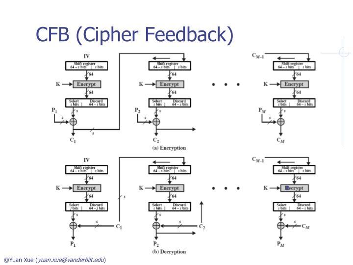 CFB (Cipher Feedback)