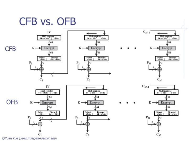 CFB vs. OFB