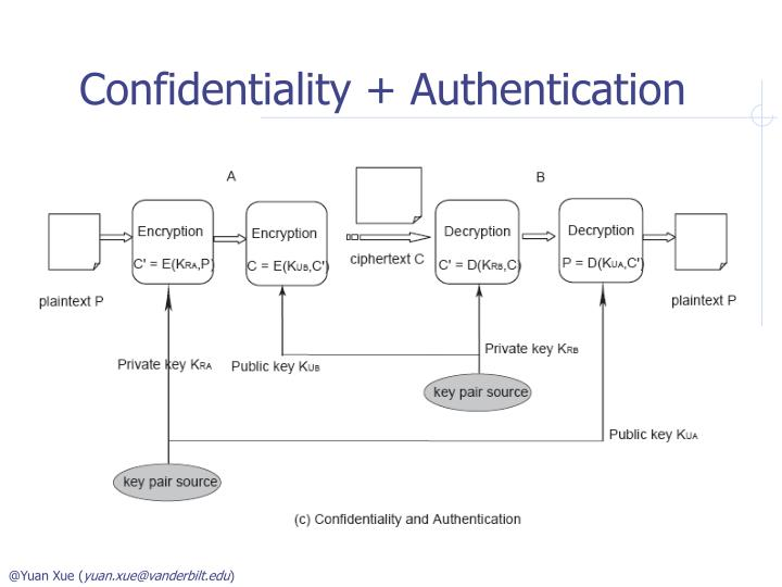 Confidentiality + Authentication