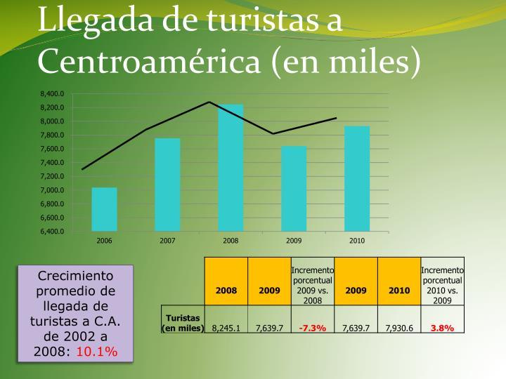 Llegada de turistas a Centroamérica (en miles)