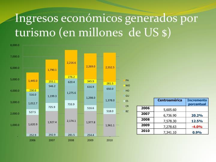 Ingresos económicos generados por turismo (en millones  de US $)