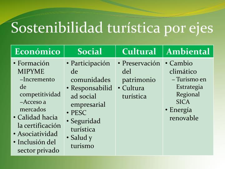 Sostenibilidad turística por ejes
