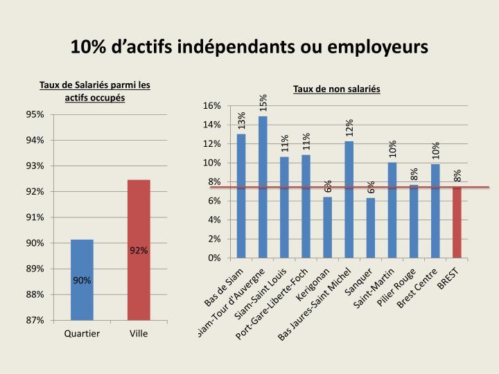 10% d'actifs indépendants ou employeurs