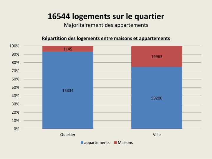 16544 logements sur le quartier