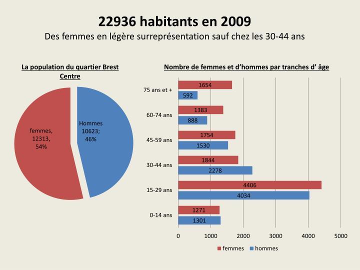 22936 habitants en 2009