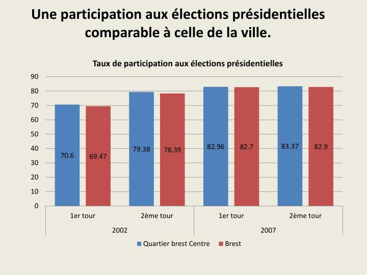 Une participation aux élections présidentielles comparable à celle de la ville.