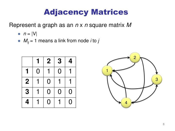 Adjacency Matrices