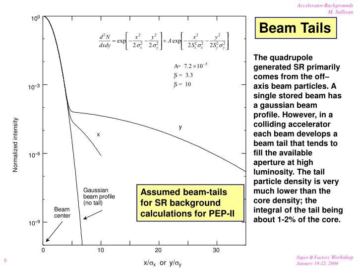 Beam Tails