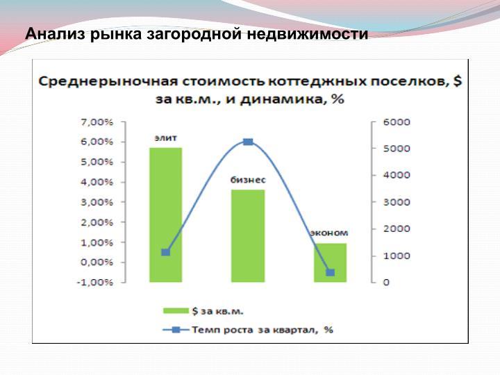 Анализ рынка загородной недвижимости