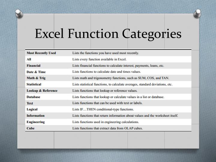 Excel Function Categories