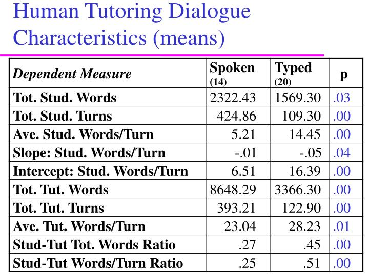 Human Tutoring Dialogue Characteristics (means)