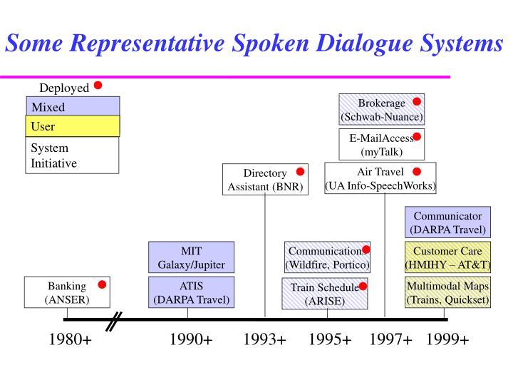 Some Representative Spoken Dialogue Systems