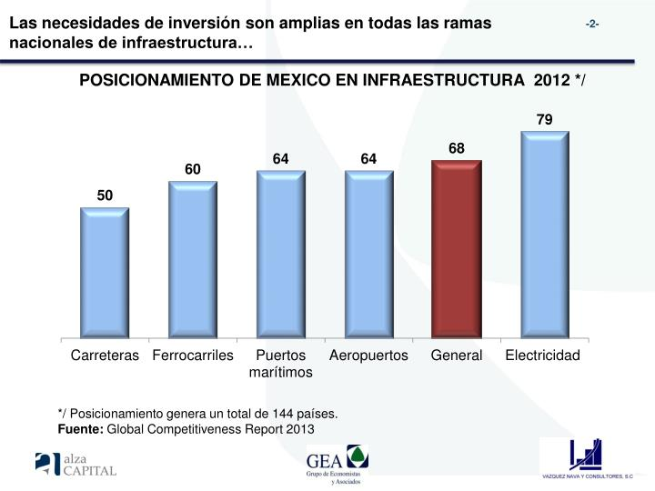 Las necesidades de inversión son amplias en todas las ramas nacionales de