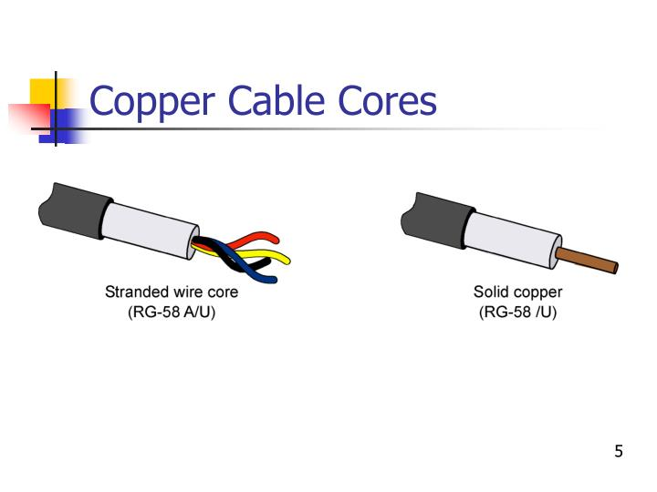 Copper Cable Cores