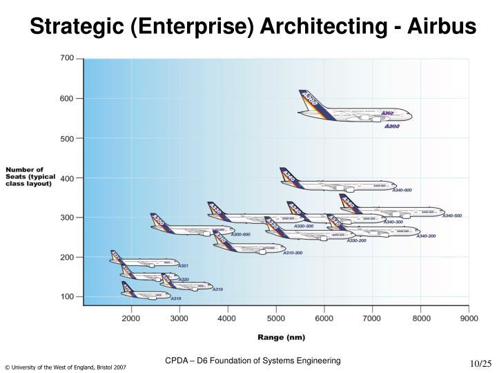 Strategic (Enterprise) Architecting - Airbus